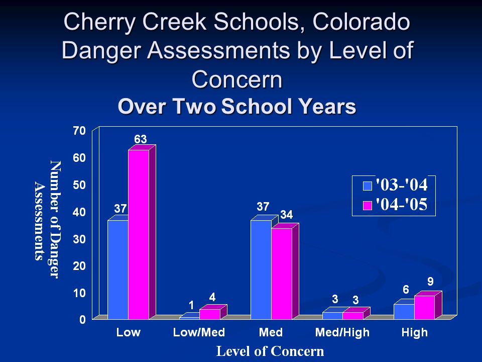 Cherry Creek Schools, Colorado Danger Assessments by Level of Concern Over Two School Years