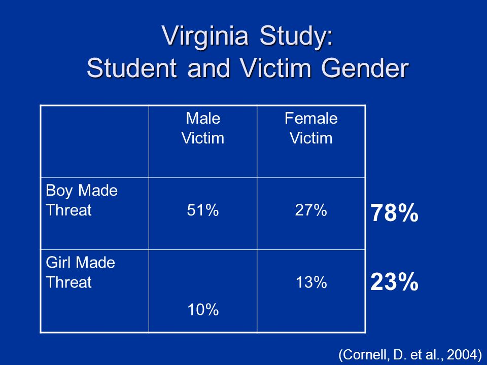 Virginia Study: Student and Victim Gender Male Victim Female Victim Boy Made Threat51%27% Girl Made Threat 10% 13% 78% 23% (Cornell, D. et al., 2004)