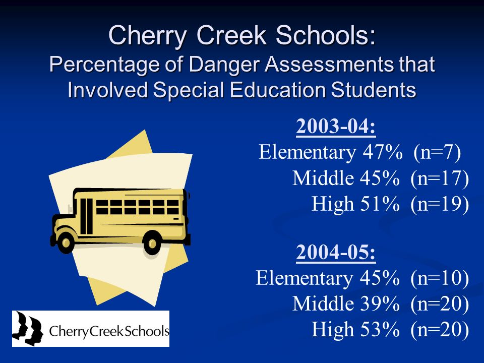 Cherry Creek Schools: Percentage of Danger Assessments that Involved Special Education Students 2003-04: Elementary 47% (n=7) Middle 45% (n=17) High 5