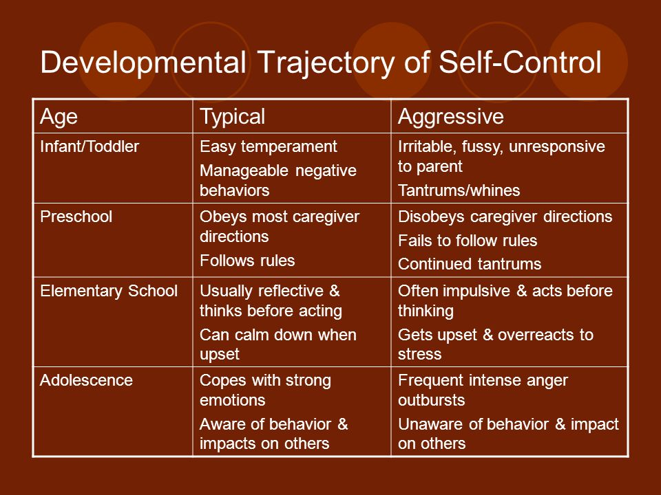 Developmental Trajectory of Self-Control AgeTypicalAggressive Infant/ToddlerEasy temperament Manageable negative behaviors Irritable, fussy, unrespons