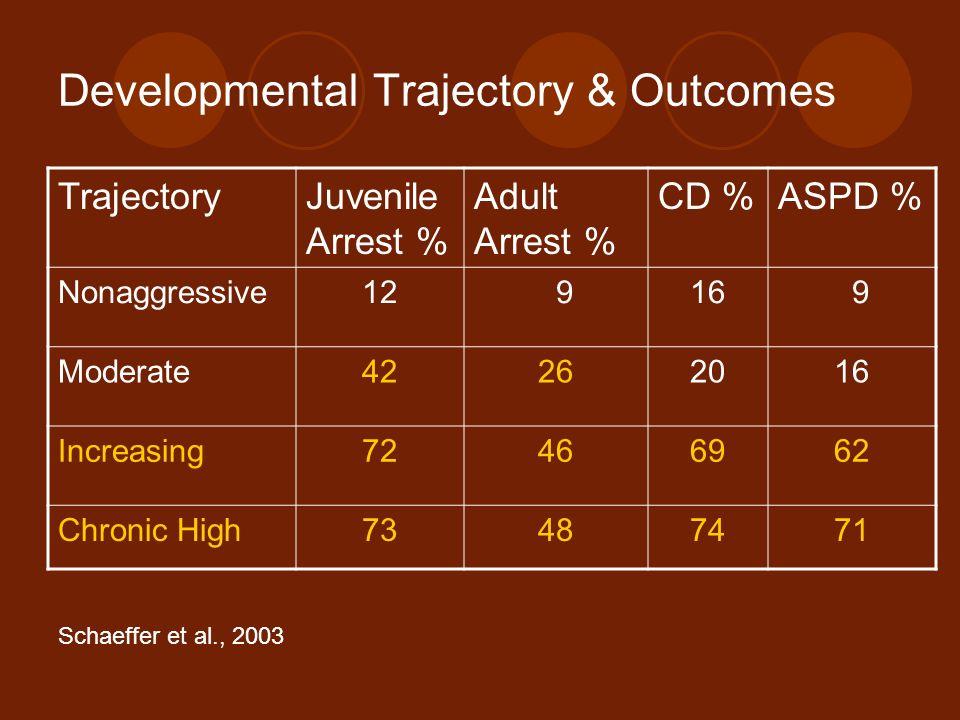 Developmental Trajectory & Outcomes Schaeffer et al., 2003 TrajectoryJuvenile Arrest % Adult Arrest % CD %ASPD % Nonaggressive12 916 9 Moderate4226201