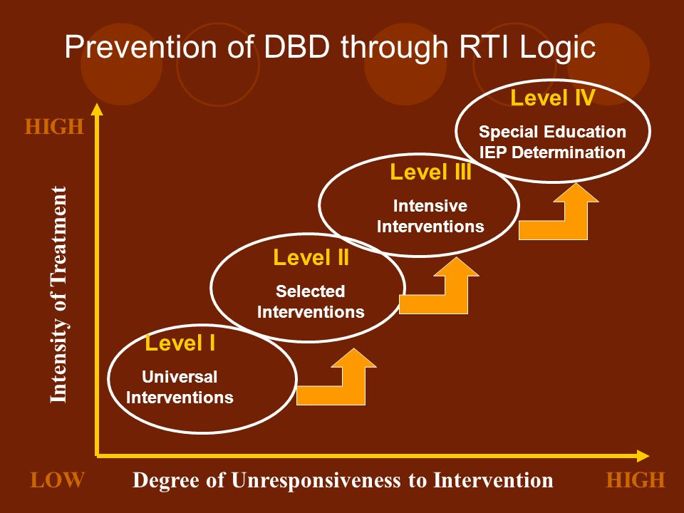 Degree of Unresponsiveness to InterventionLOWHIGH Intensity of Treatment Level I Universal Interventions Level II Selected Interventions Level III Int