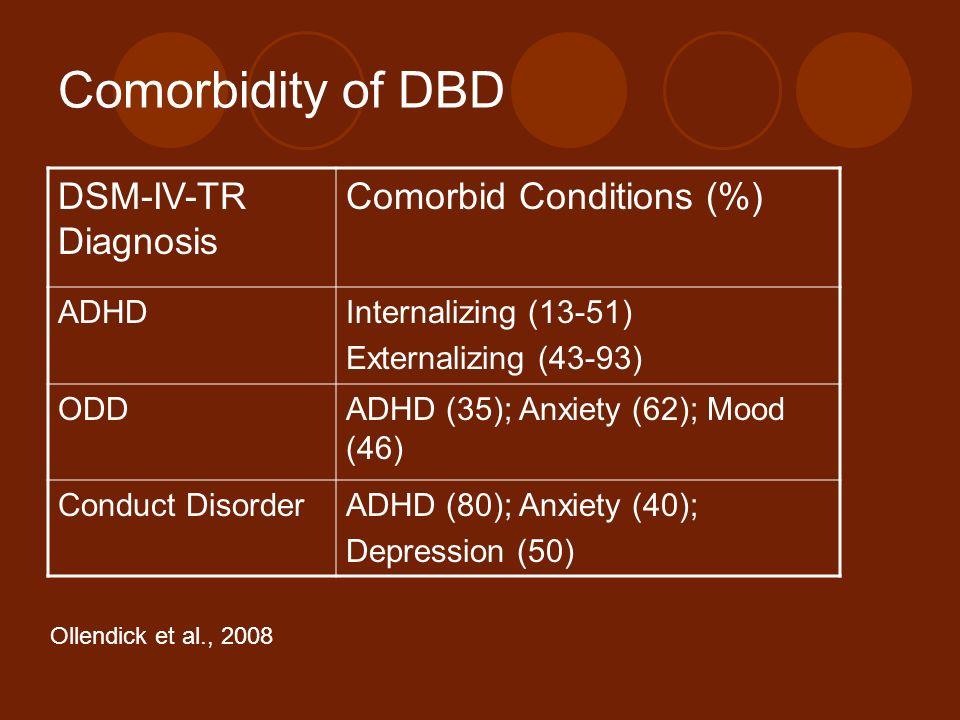 Comorbidity of DBD DSM-IV-TR Diagnosis Comorbid Conditions (%) ADHDInternalizing (13-51) Externalizing (43-93) ODDADHD (35); Anxiety (62); Mood (46) C