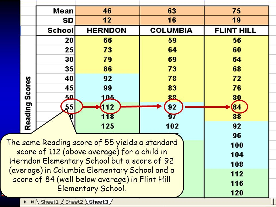 Jack A. Naglieri, Ph.D. George Mason Univ, Fairfax, VA 22030. naglieri@gmu.edu 37 Fairfax County Elementary Reading scores were obtained for all 69 el