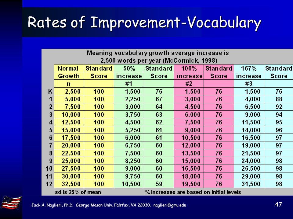 Jack A. Naglieri, Ph.D. George Mason Univ, Fairfax, VA 22030. naglieri@gmu.edu 46 Rates of Improvement Vocabulary Growth Meaning vocabulary growth ave