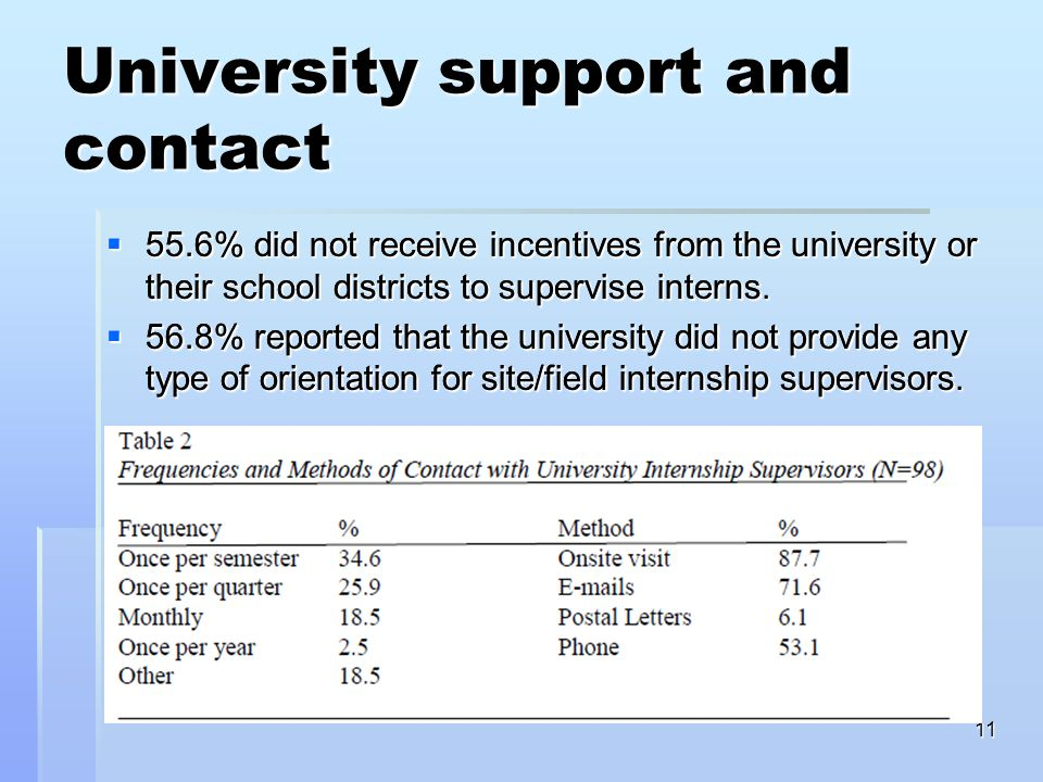 11 University support and contact 55.6% did not receive incentives from the university or their school districts to supervise interns 55.6% did not receive incentives from the university or their school districts to supervise interns 56.8% reported that the university did not provide any type of orientation for site/field internship supervisors 56.8% reported that the university did not provide any type of orientation for site/field internship supervisors 55.6% did not receive incentives from the university or their school districts to supervise interns.