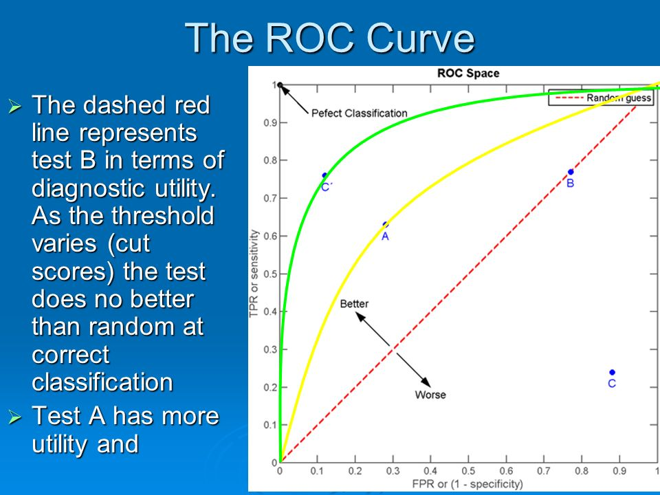 The ROC Curve The dashed red line represents test B in terms of diagnostic utility.