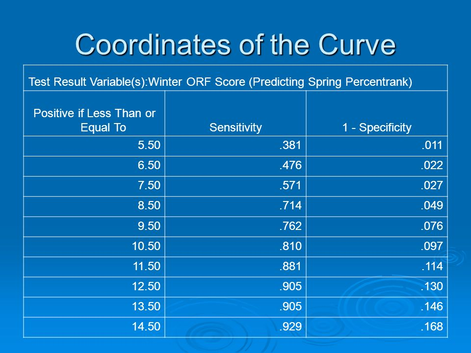 Coordinates of the Curve Test Result Variable(s):Winter ORF Score (Predicting Spring Percentrank) Positive if Less Than or Equal ToSensitivity1 - Specificity