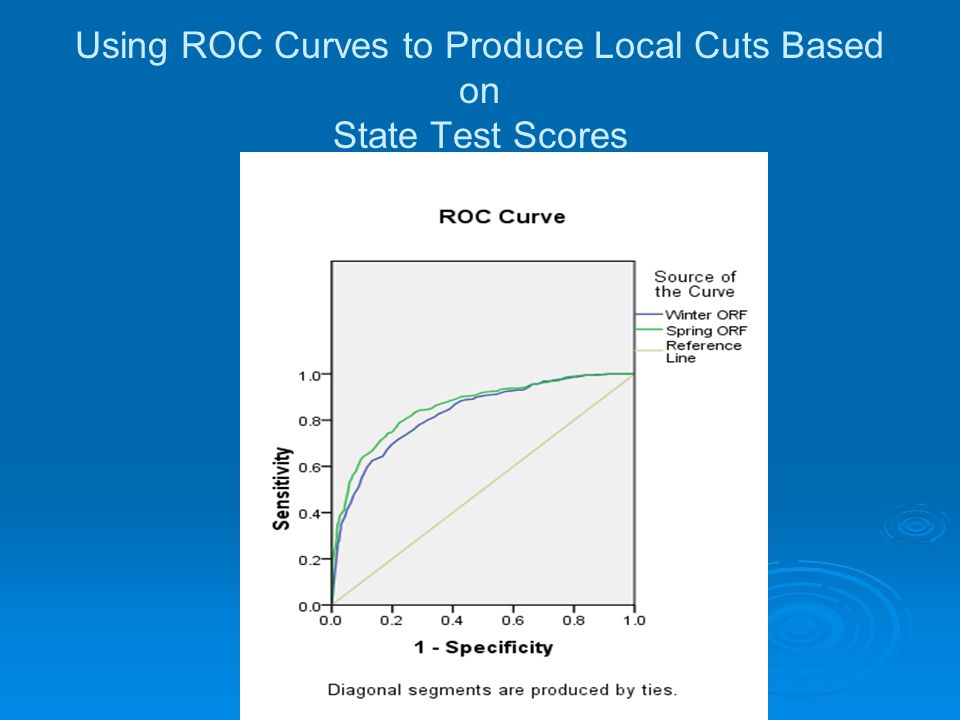 Using ROC Curves to Produce Local Cuts Based on State Test Scores