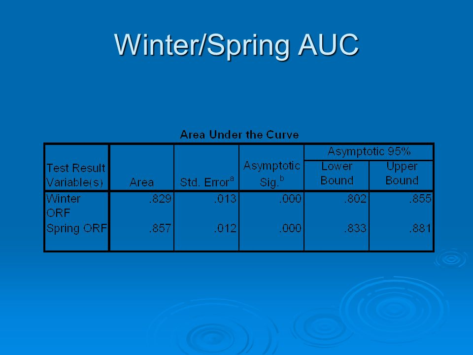 Winter/Spring AUC