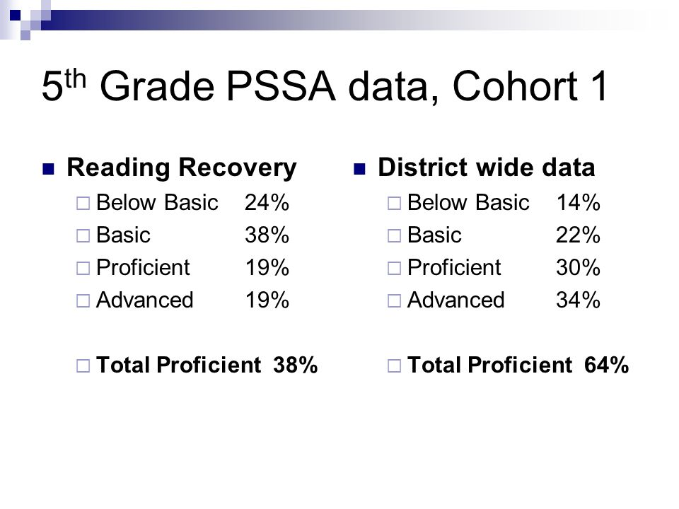 5 th Grade PSSA data, Cohort 1 Reading Recovery Below Basic24% Basic38% Proficient19% Advanced19% Total Proficient 38% District wide data Below Basic1