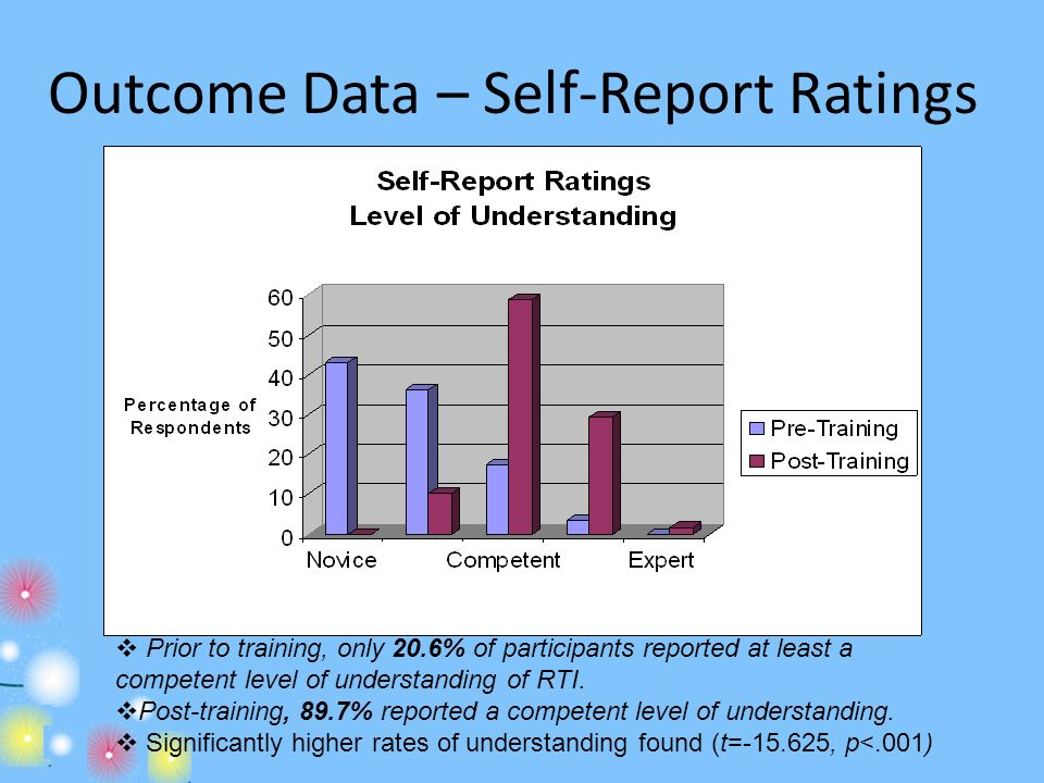 Outcome Data – Self-Report Ratings Prior to training, only 20.6% of participants reported at least a competent level of understanding of RTI. Post-tra