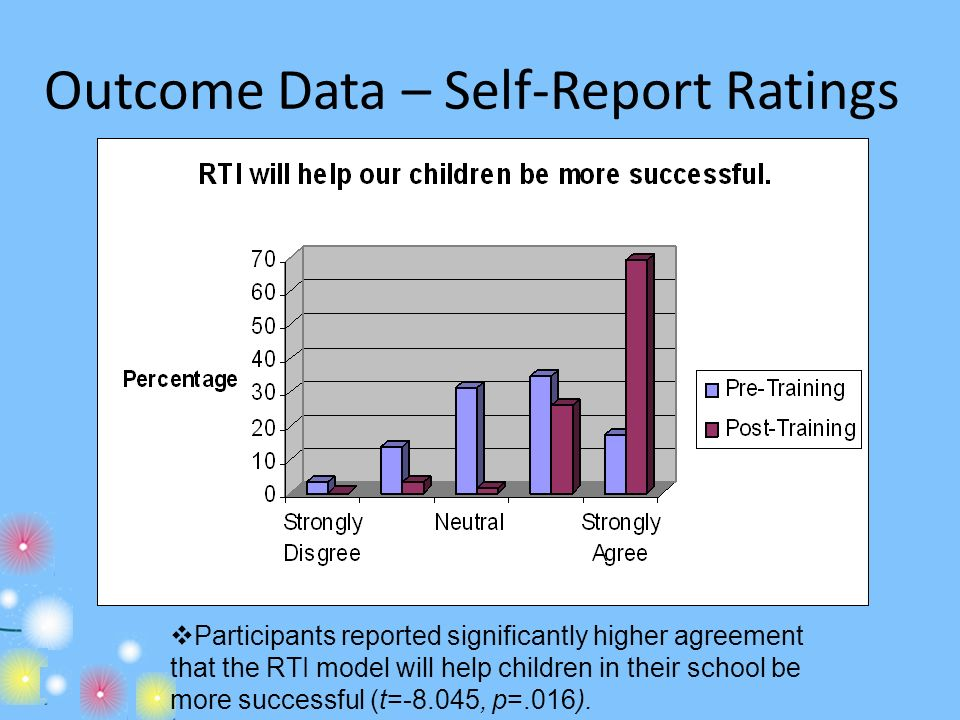 Participants reported significantly higher agreement that the RTI model will help children in their school be more successful (t=-8.045, p=.016).