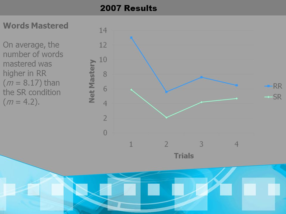 2007 Results Words Mastered On average, the number of words mastered was higher in RR (m = 8.17) than the SR condition (m = 4.2).