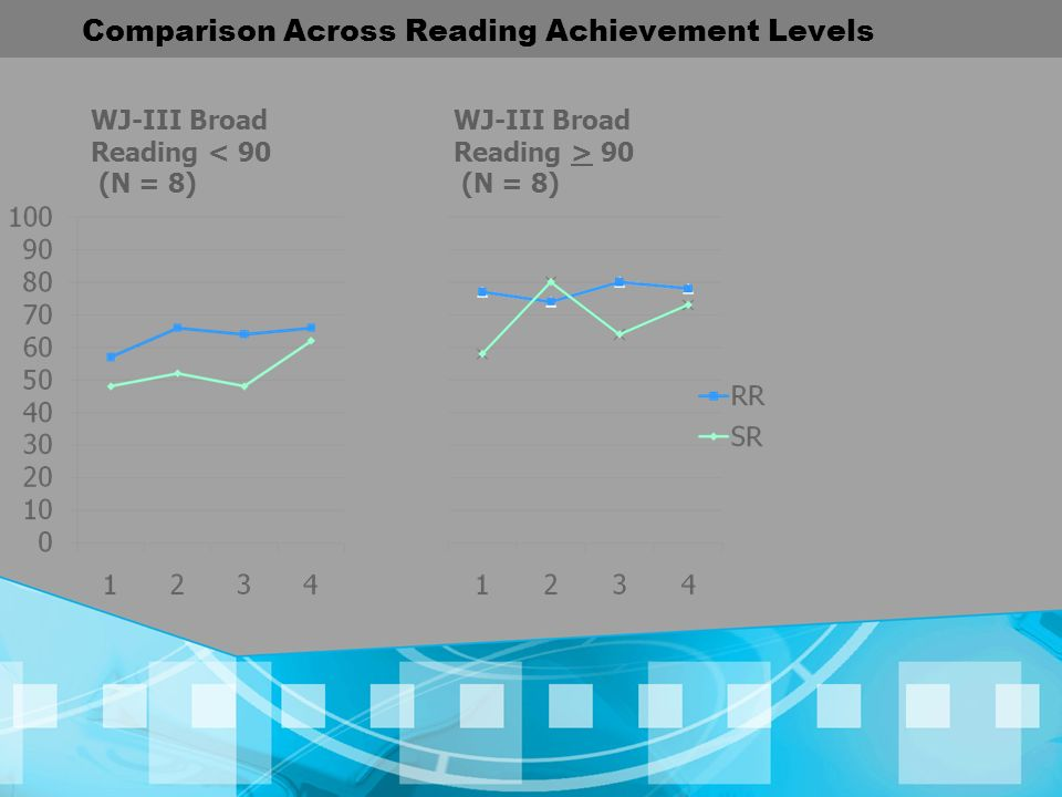 Comparison Across Reading Achievement Levels WJ-III Broad Reading > 90 (N = 8) WJ-III Broad Reading < 90 (N = 8)