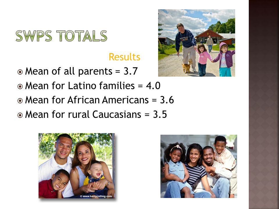 Results Mean of all parents = 3.7 Mean for Latino families = 4.0 Mean for African Americans = 3.6 Mean for rural Caucasians = 3.5