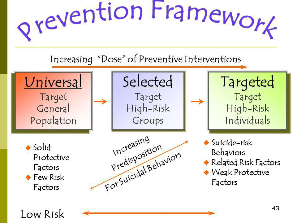 43 Increasing Dose of Preventive Interventions Universal Target General Population Universal Target General Population Selected Target High-Risk Groups Selected Target High-Risk Groups Targeted Target High-Risk Individuals Targeted Target High-Risk Individuals Solid Protective Factors Few Risk Factors Suicide-risk Behaviors Related Risk Factors Weak Protective Factors Low Risk Increasing Predisposition For Suicidal Behaviors