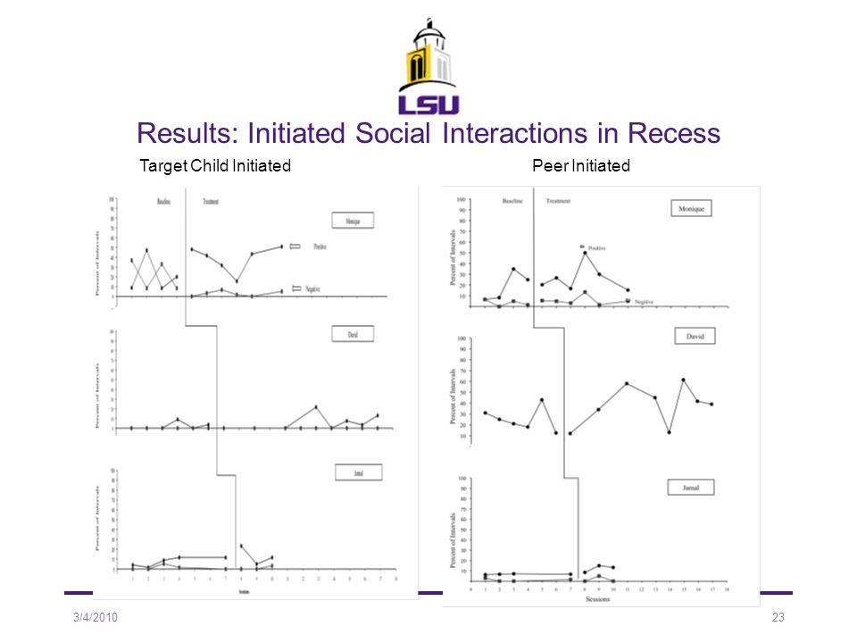 Results: Initiated Social Interactions in Recess Target Child InitiatedPeer Initiated 3/4/201023