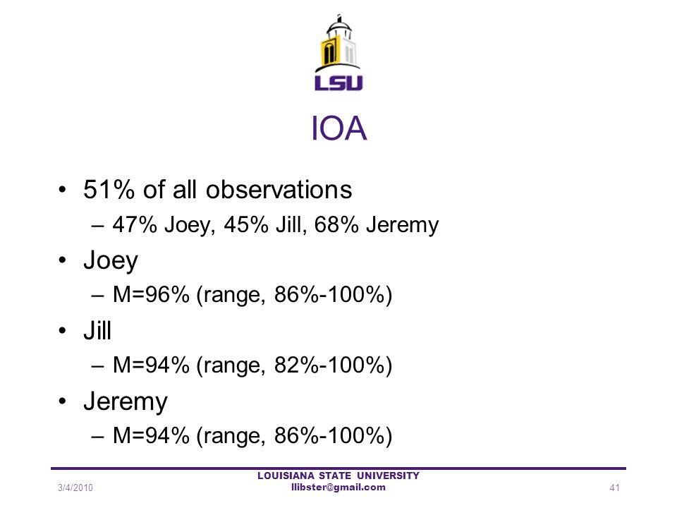 IOA 51% of all observations –47% Joey, 45% Jill, 68% Jeremy Joey –M=96% (range, 86%-100%) Jill –M=94% (range, 82%-100%) Jeremy –M=94% (range, 86%-100%