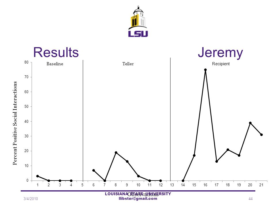 Results Jeremy Recipient 3/4/201044 LOUISIANA STATE UNIVERSITY llibster@gmail.com