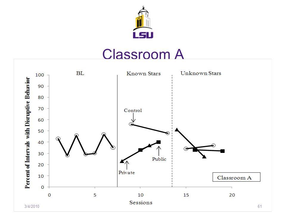 Classroom A 3/4/201061