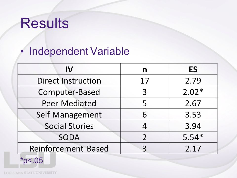 Results Independent Variable IVnES Direct Instruction172.79 Computer-Based32.02* Peer Mediated52.67 Self Management63.53 Social Stories43.94 SODA25.54* Reinforcement Based32.17 *p<.05
