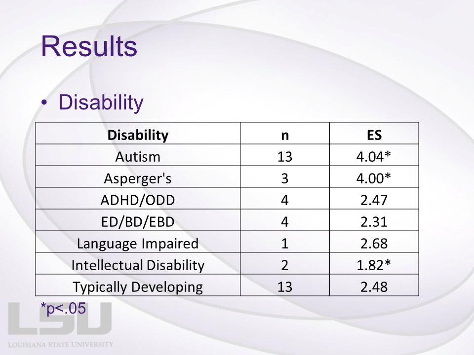 Results Disability nES Autism134.04* Asperger s34.00* ADHD/ODD42.47 ED/BD/EBD42.31 Language Impaired12.68 Intellectual Disability21.82* Typically Developing132.48 *p<.05
