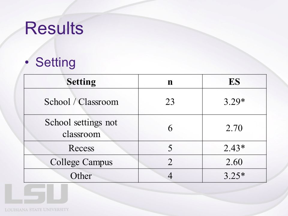 Results Setting nES School / Classroom233.29* School settings not classroom 62.70 Recess52.43* College Campus22.60 Other43.25*