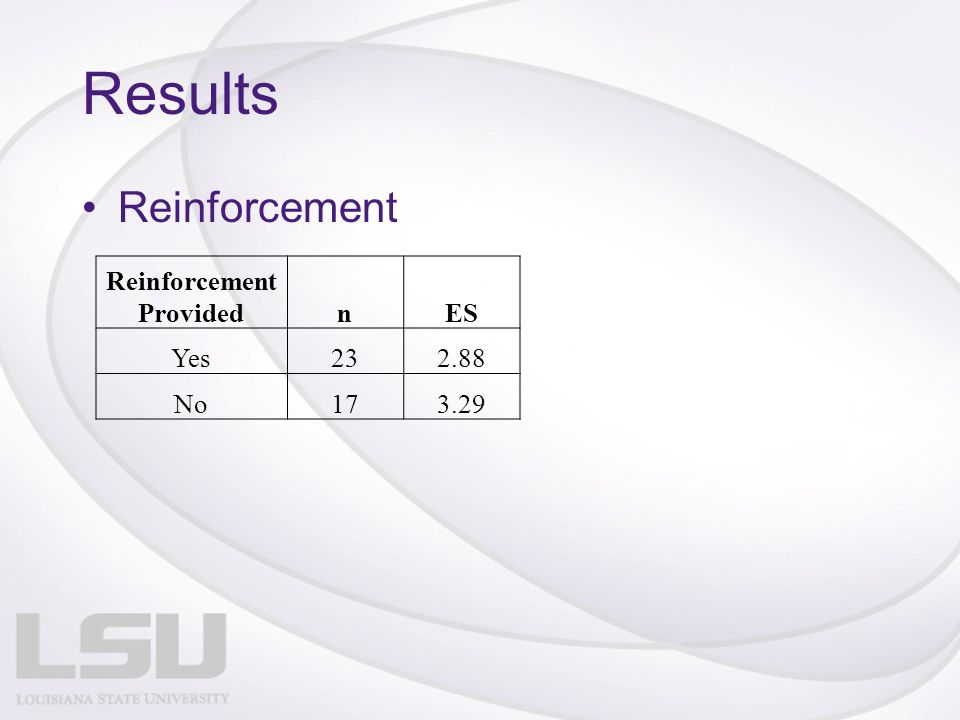 Results Reinforcement Reinforcement ProvidednES Yes232.88 No173.29