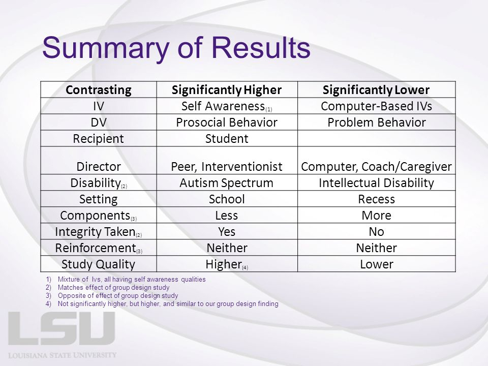 Summary of Results ContrastingSignificantly HigherSignificantly Lower IVSelf Awareness (1) Computer-Based IVs DVProsocial BehaviorProblem Behavior RecipientStudent DirectorPeer, InterventionistComputer, Coach/Caregiver Disability (2) Autism SpectrumIntellectual Disability SettingSchoolRecess Components (3) LessMore Integrity Taken (2) YesNo Reinforcement (3) Neither Study QualityHigher (4) Lower 1)Mixture of Ivs, all having self awareness qualities 2)Matches effect of group design study 3)Opposite of effect of group design study 4)Not significantly higher, but higher, and similar to our group design finding