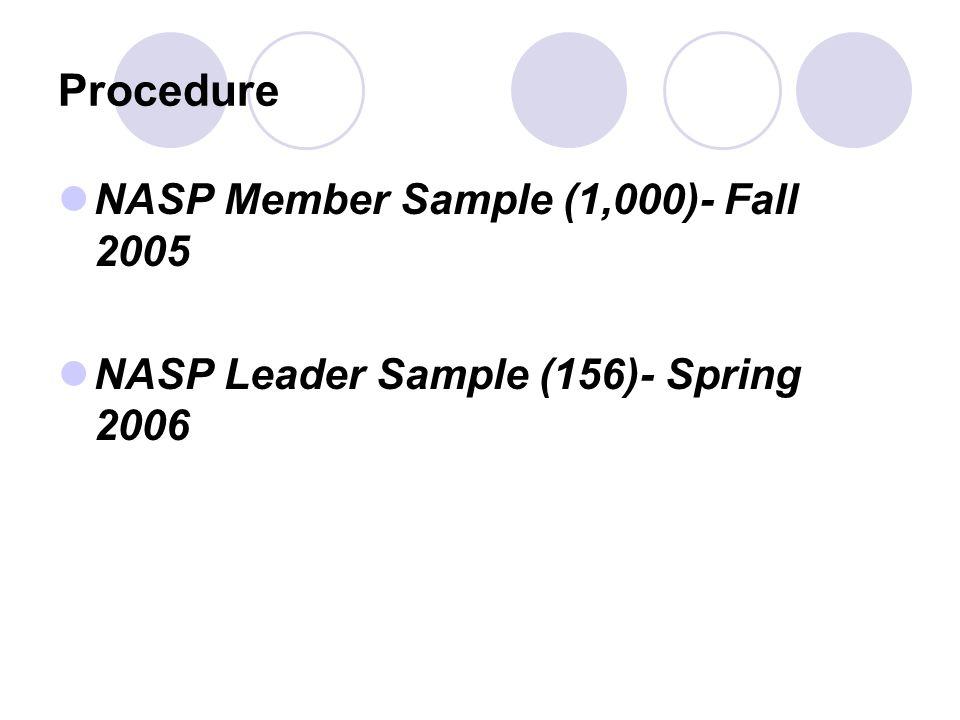 Procedure NASP Member Sample (1,000)- Fall 2005 NASP Leader Sample (156)- Spring 2006