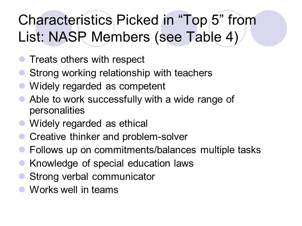 Characteristics Picked in Top 5 from List: NASP Members (see Table 4) Treats others with respect Strong working relationship with teachers Widely rega