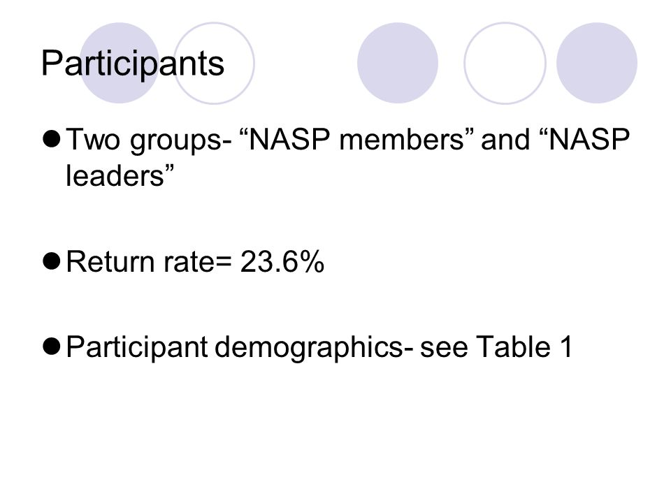 Participants Two groups- NASP members and NASP leaders Return rate= 23.6% Participant demographics- see Table 1