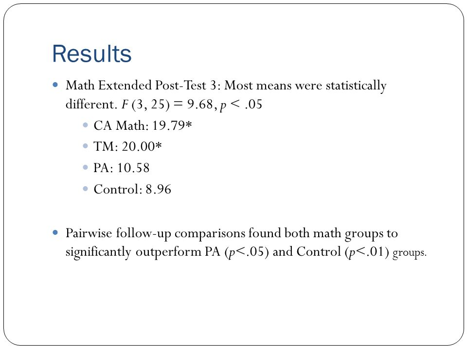 Results Math Extended Post-Test 3: Most means were statistically different. F (3, 25) = 9.68, p <.05 CA Math: 19.79* TM: 20.00* PA: 10.58 Control: 8.9