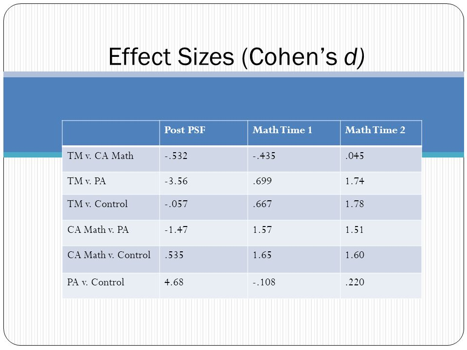 Effect Sizes (Cohens d) Post PSFMath Time 1Math Time 2 TM v.