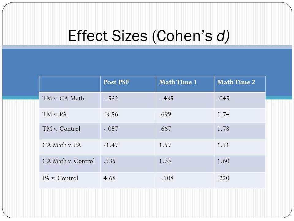Effect Sizes (Cohens d) Post PSFMath Time 1Math Time 2 TM v. CA Math-.532-.435.045 TM v. PA-3.56.6991.74 TM v. Control-.057.6671.78 CA Math v. PA-1.47