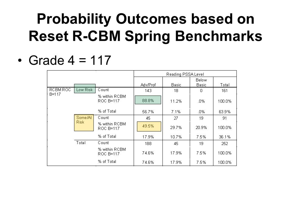 Probability Outcomes based on Reset R-CBM Spring Benchmarks Grade 4 = 117