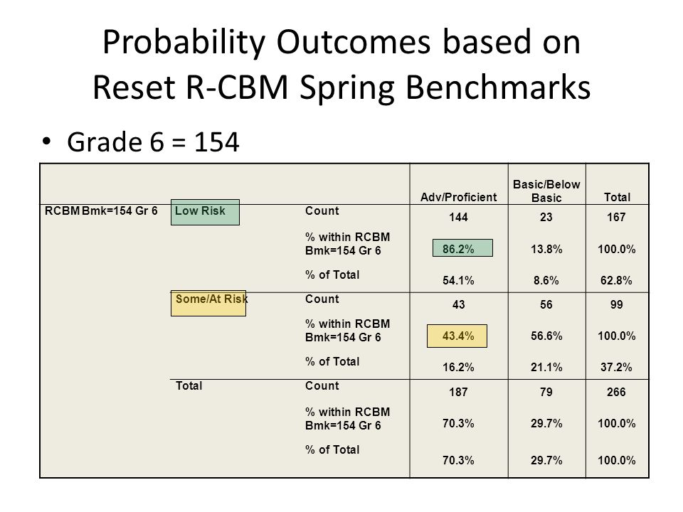 Probability Outcomes based on Reset R-CBM Spring Benchmarks Grade 6 = 154 Adv/Proficient Basic/Below BasicTotal RCBM Bmk=154 Gr 6Low RiskCount 14423167 % within RCBM Bmk=154 Gr 6 86.2%13.8%100.0% % of Total 54.1%8.6%62.8% Some/At RiskCount 435699 % within RCBM Bmk=154 Gr 6 43.4%56.6%100.0% % of Total 16.2%21.1%37.2% TotalCount 18779266 % within RCBM Bmk=154 Gr 6 70.3%29.7%100.0% % of Total 70.3%29.7%100.0%