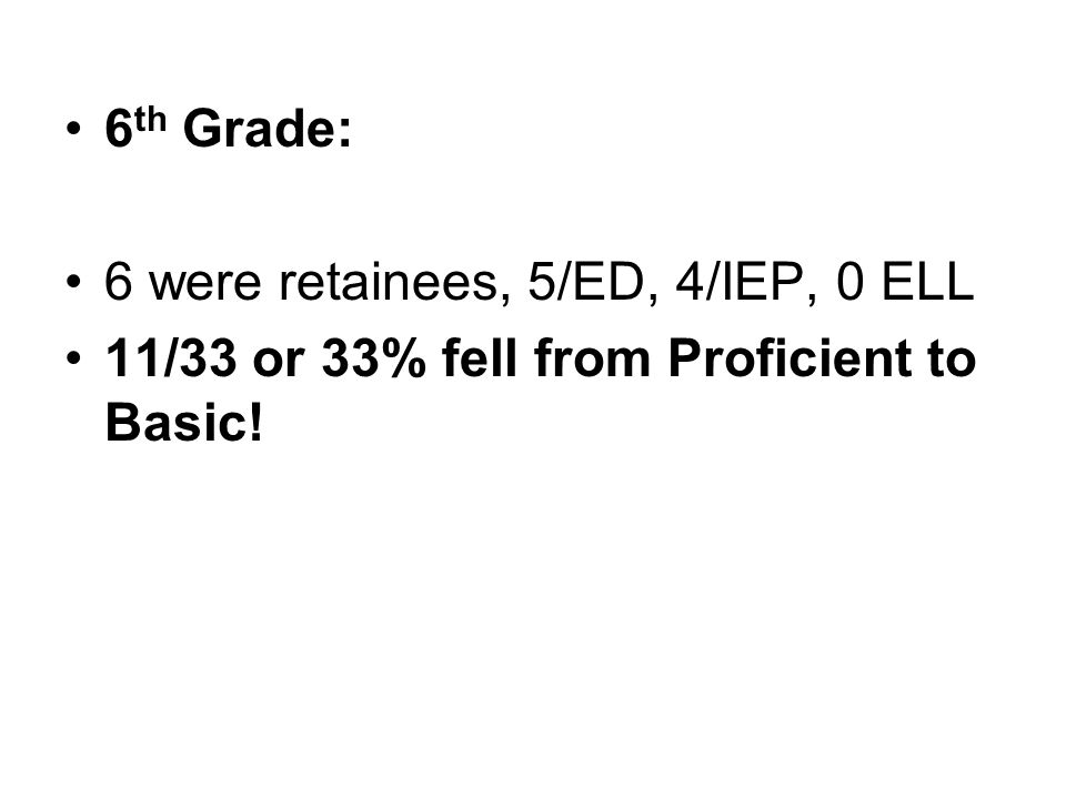 6 th Grade: 6 were retainees, 5/ED, 4/IEP, 0 ELL 11/33 or 33% fell from Proficient to Basic!