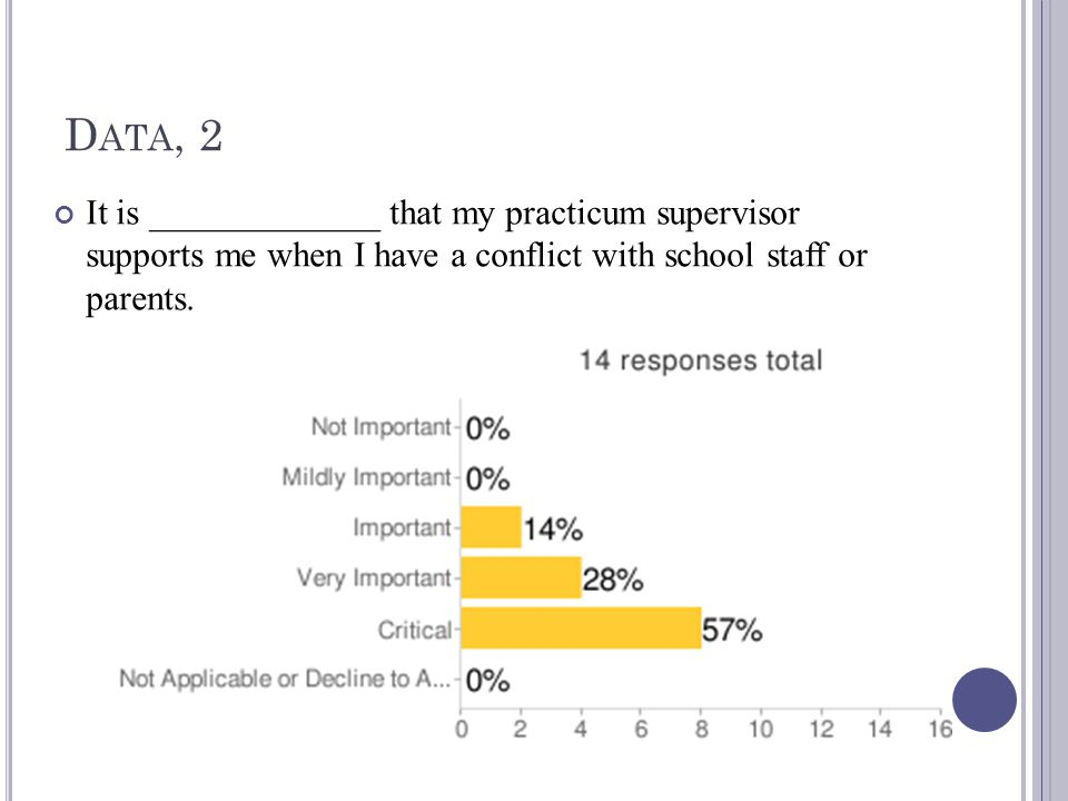 D ATA, 2 It is _____________ that my practicum supervisor supports me when I have a conflict with school staff or parents.