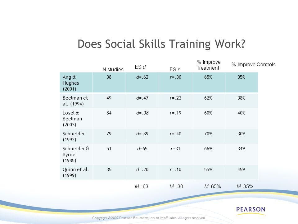 Copyright © 2007 Pearson Education, inc. or its affiliates. All rights reserved. Does Social Skills Training Work? Ang & Hughes (2001) 38d=.62r=.3065%