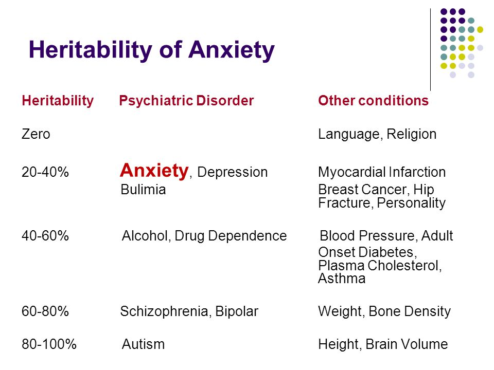 Heritability of Anxiety Heritability Psychiatric Disorder Other conditions Zero Language, Religion 20-40% Anxiety, DepressionMyocardial Infarction BulimiaBreast Cancer, Hip Fracture, Personality 40-60% Alcohol, Drug Dependence Blood Pressure, Adult Onset Diabetes, Plasma Cholesterol, Asthma 60-80% Schizophrenia, Bipolar Weight, Bone Density % AutismHeight, Brain Volume