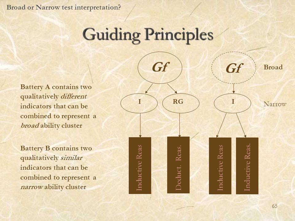 Guiding Principles Broad or Narrow test interpretation? Inductive Reas. Deduct. Reas. Inductive Reas. Gf IRGI Gf Battery A contains two qualitatively