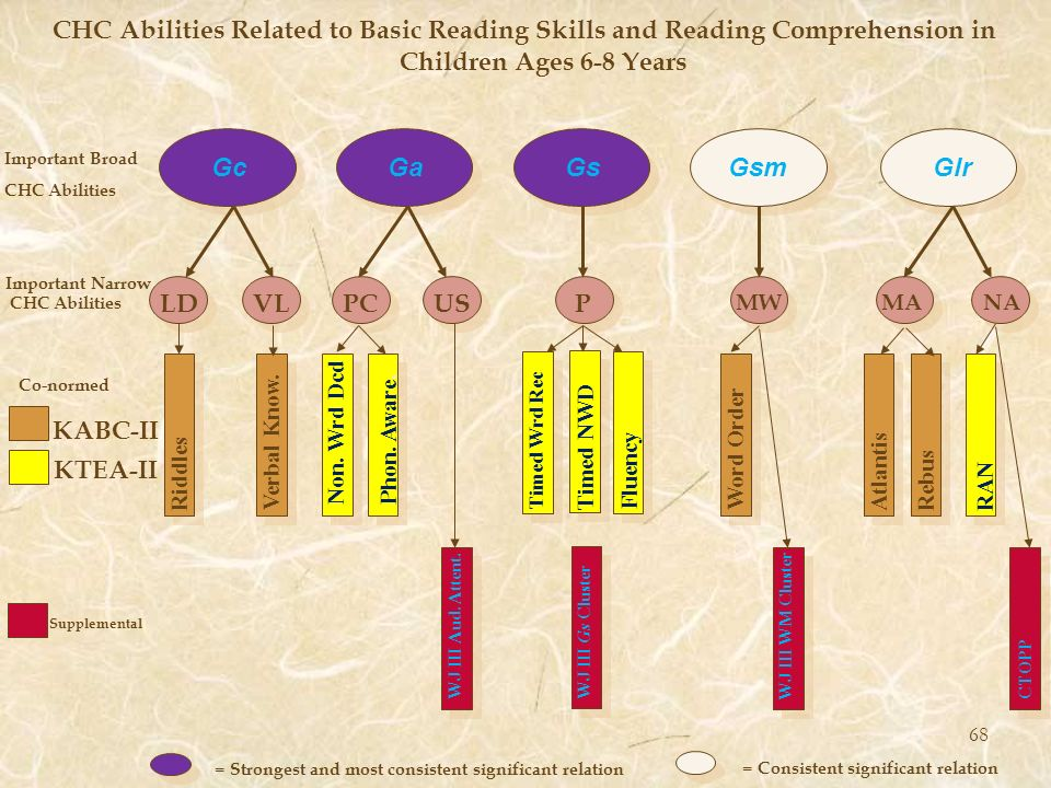 CHC Abilities Related to Basic Reading Skills and Reading Comprehension in Children Ages 6-8 Years Gc Ga Gs Gsm Glr Important Broad CHC Abilities LDVL