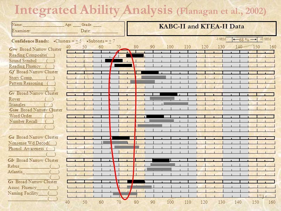 Integrated Ability Analysis (Flanagan et al., 2002) -1 SEM 68 % +1 SEM Subtests = + 7 Confidence Bands: Clusters = + 5 Name:_____________________ Age: