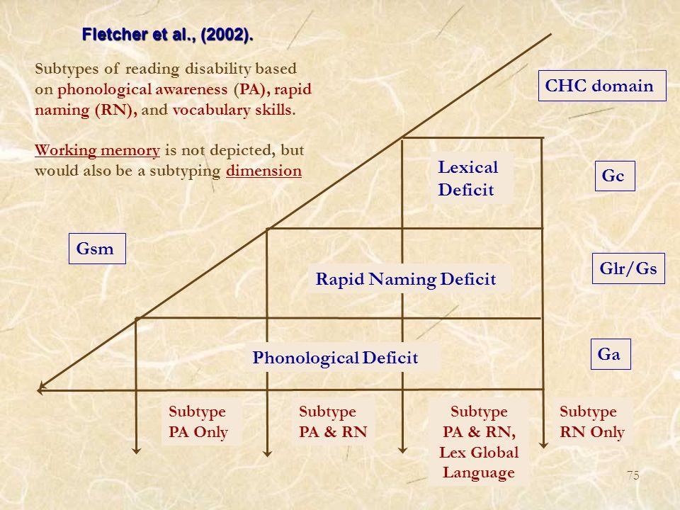 Phonological Deficit Rapid Naming Deficit Lexical Deficit Fletcher et al., (2002). Subtypes of reading disability based on phonological awareness (PA)
