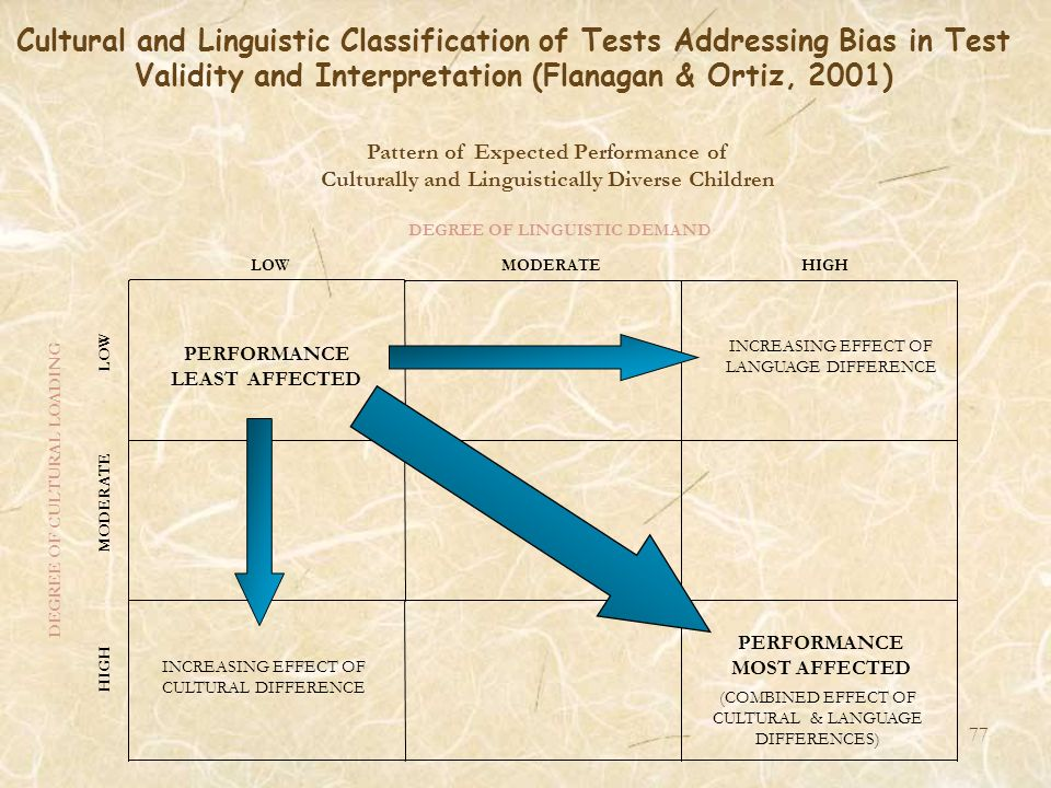Cultural and Linguistic Classification of Tests Addressing Bias in Test Validity and Interpretation (Flanagan & Ortiz, 2001) Pattern of Expected Perfo