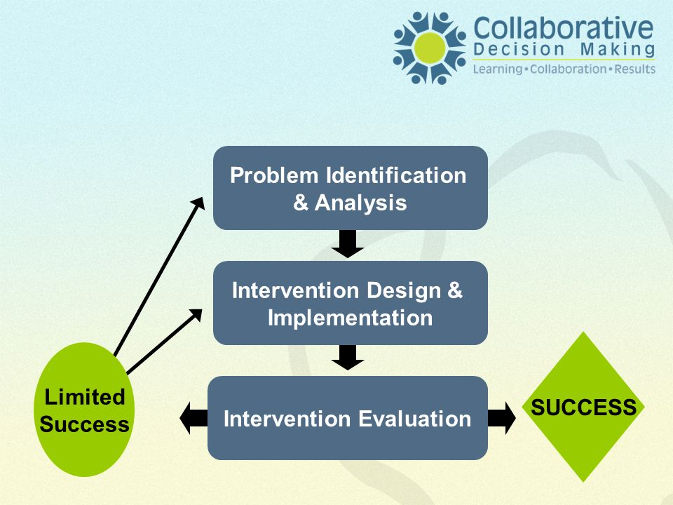 Problem Identification & Analysis SUCCESS Intervention Evaluation Limited Success Intervention Design & Implementation