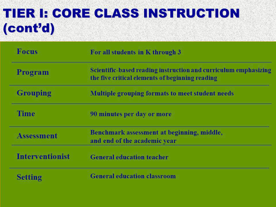 TIER I: CORE CLASS INSTRUCTION (contd) Focus Program Interventionist Setting Grouping Time Assessment For all students in K through 3 Scientific-based