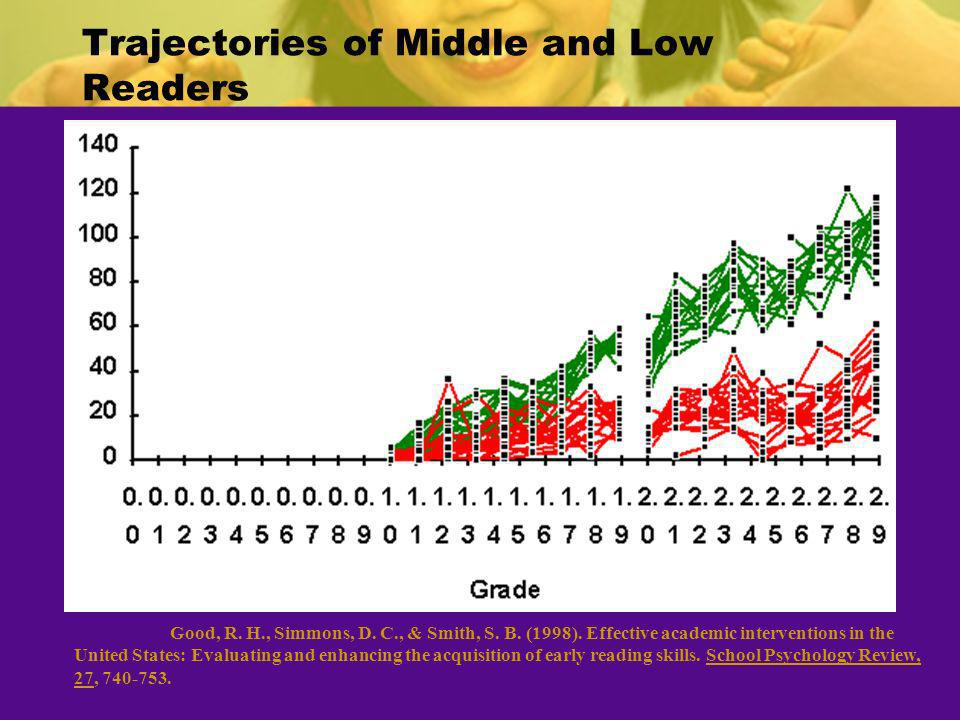 Trajectories of Middle and Low Readers Good, R. H., Simmons, D. C., & Smith, S. B. (1998). Effective academic interventions in the United States: Eval